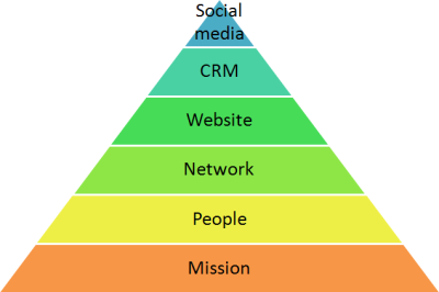 maslow-for-nonprofits1