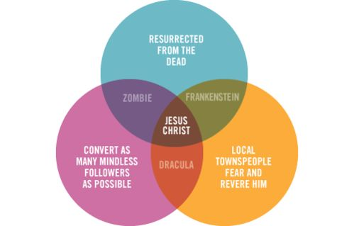 jesus venn